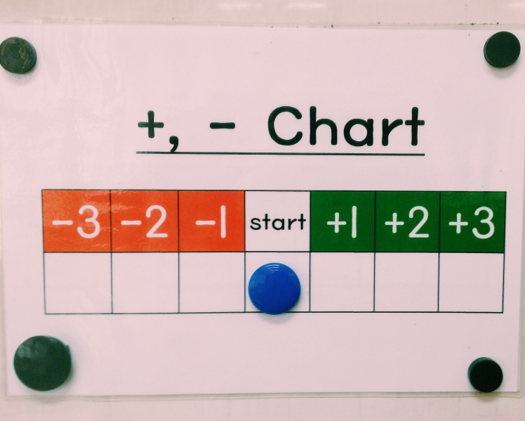 Plus/minus chart for rewarding/disciplining the class.